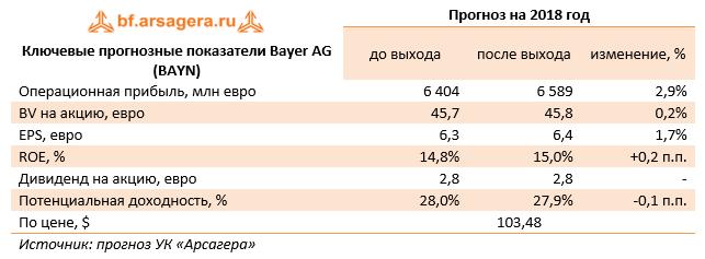 Ключевые прогнозные показатели Bayer AG (BAYN) Прогноз на 2018