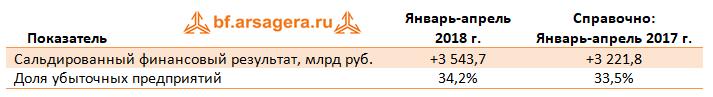 Сальдированный фин. результат июнь 2018