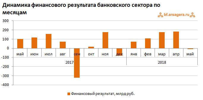 Динамика фин. результата банковского сектора июнь 2018