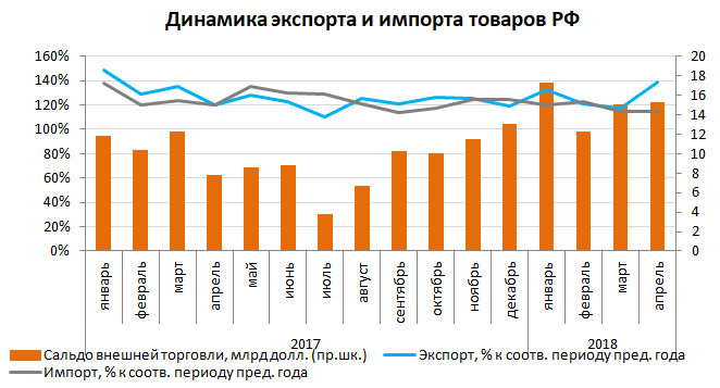 Динамика экспорта и импорта товаров рф июнь 2018