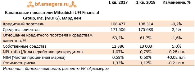 Балансовые показатели Mitsubishi UFJ Financial Group, Inc. (MUFG), млрд иен (MUFG), 1Q2018