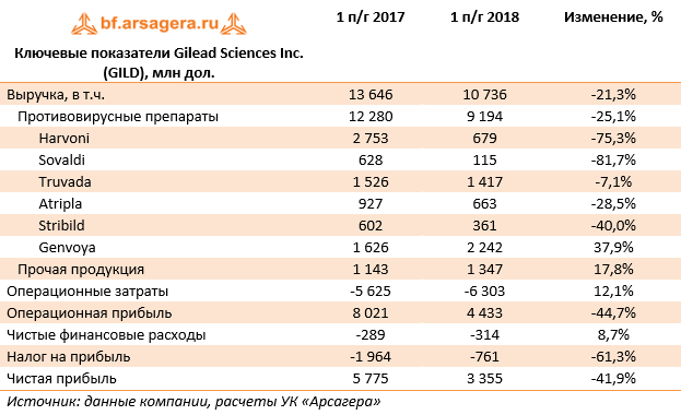 Ключевые показатели Gilead Sciences Inc. (GILD), млн дол. (GILD), 1H2018
