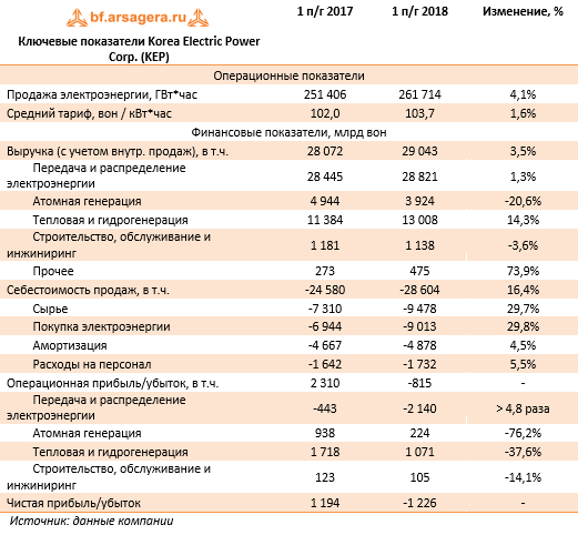 Ключевые показатели Korea Electric Power Corp. (KEP) (KEP), 1H2018
