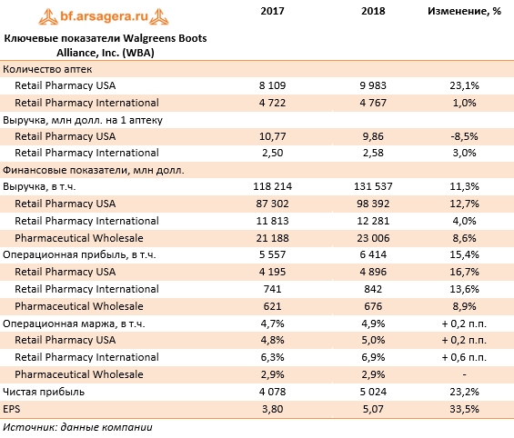 Ключевые показатели Walgreens Boots Alliance, Inc. (WBA) (WBA), 2018