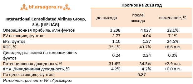 International Consolidated Airlines Group, S.A. (LSE: IAG) (IAG.L), 9m2018