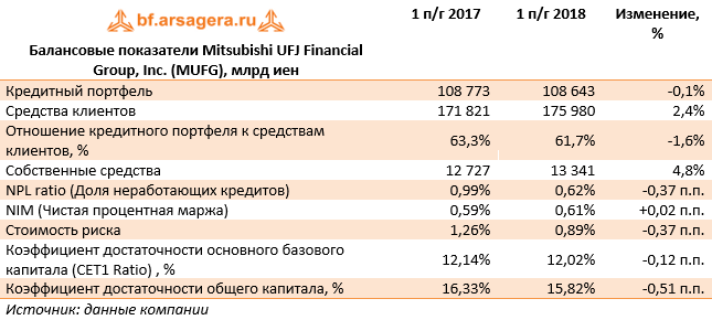 Балансовые показатели Mitsubishi UFJ Financial Group, Inc. (MUFG), млрд иен (MUFG), 1H2018