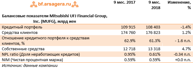 Балансовые показатели Mitsubishi UFJ Financial Group, Inc. (MUFG), млрд иен (MUFG), 9M2018