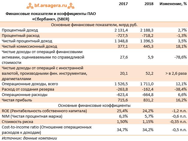 Хоум кредит ставка по кредиту 2020