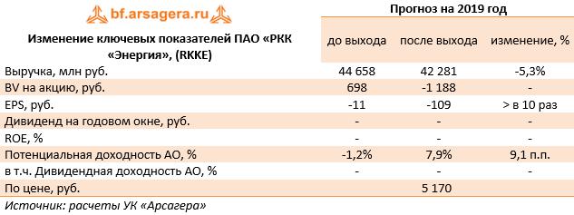 faaea94f75638 Отметим, что в прошлом году Роскосмос приобрел акции Энергии у «Аганы» и  «Лидера». Теперь напрямую он владеет 33,7%, а через «ОРКК» консолидирует  еще 58,8%.