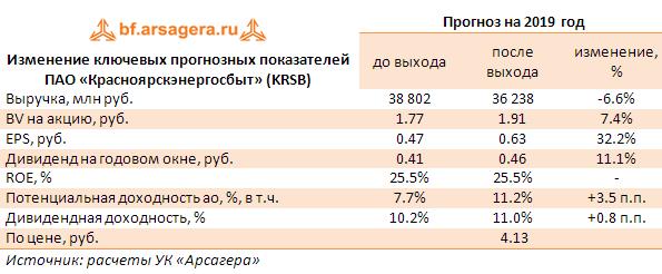 В июле 2020 года планируется взять кредит в размере 6.6 млн рублей на 3 года