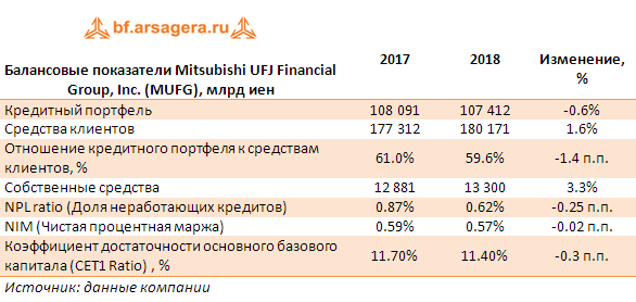Балансовые показатели Mitsubishi UFJ Financial Group, Inc. (MUFG), млрд иен (MUFG), 2018