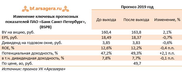 скачать банк санкт петербург онлайн личный кабинет хочу взять выгодный кредит