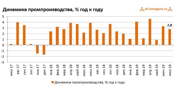 График динамики промышленного производства по состоянию на август 2019
