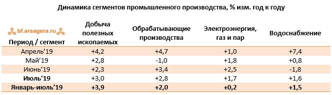 Таблица с динамикой промышленного производства с апреля по июль 2019 года