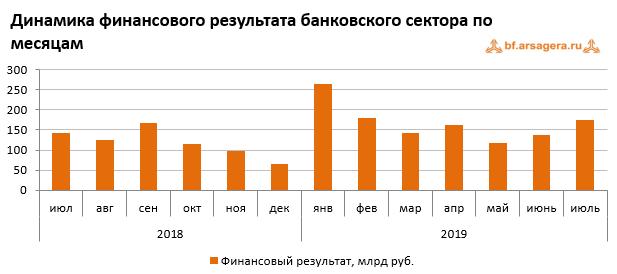 По итогам января-июля 2019 года прибыль российских банков составила 1,18 трлн руб. по сравнению с прибылью в 776 млрд руб. годом ранее.