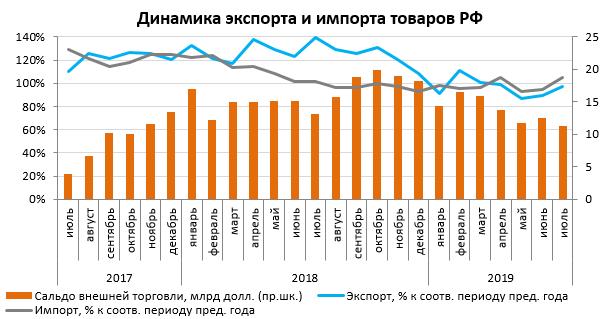 График динамики промышленного производства по состоянию на сентябрь 2019