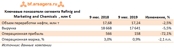 Ключевые показатели сегмента Refinig and Marketing and Chemicals  , млн € (E), 3Q2019