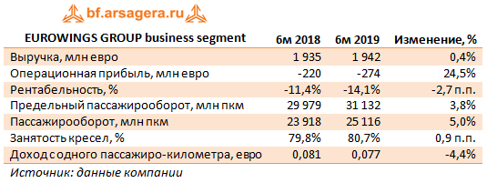 EUROWINGS GROUP business segment (LHADE), 2q