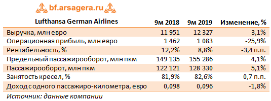 Lufthansa German Airlines (LHADE), 9m2019