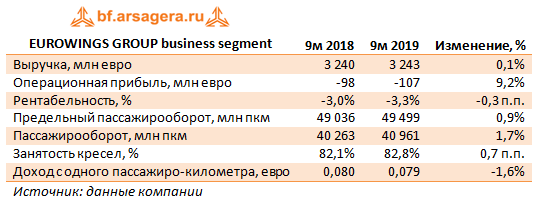 EUROWINGS GROUP business segment (LHADE), 9m2019