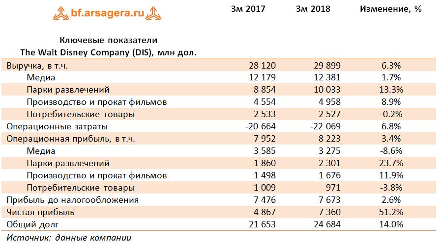выручка прибыль расходы 1 квартал 2018