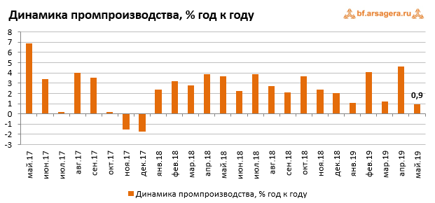 Макроэкономика – данные за январь