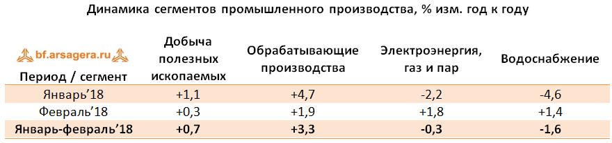 таблица промпроизводство макроэкономика 2018 март