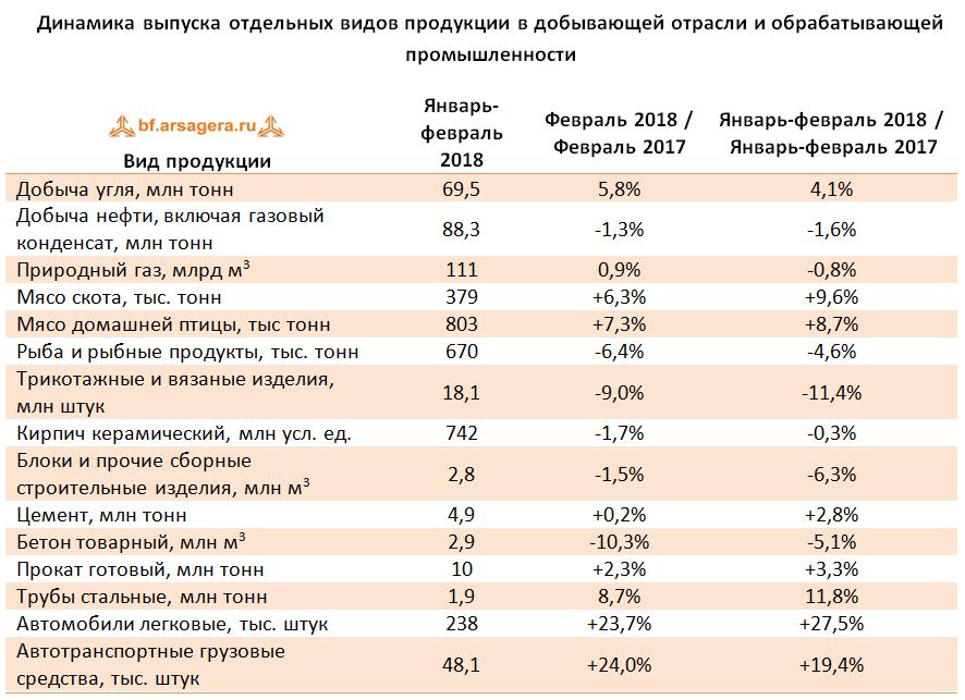 таблица промпроизводство сегменты макроэкономика 2018 март