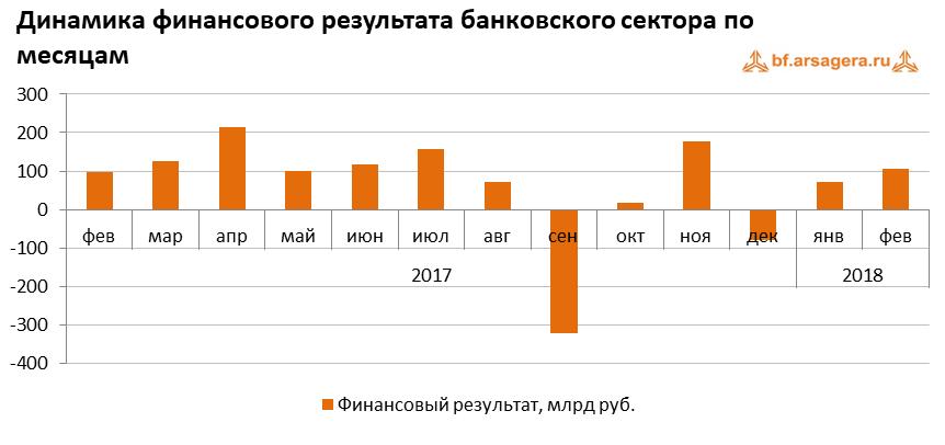 график банки макроэкономика 2018 март