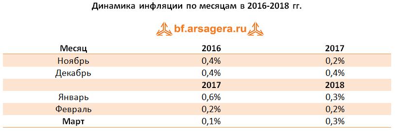 таблица инфляция макроэкономика 2018 март
