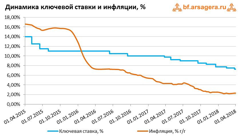график ставка ЦБ макроэкономика 2018 март