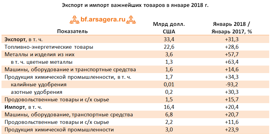 таблица экспорт импорт макроэкономика 2018 март