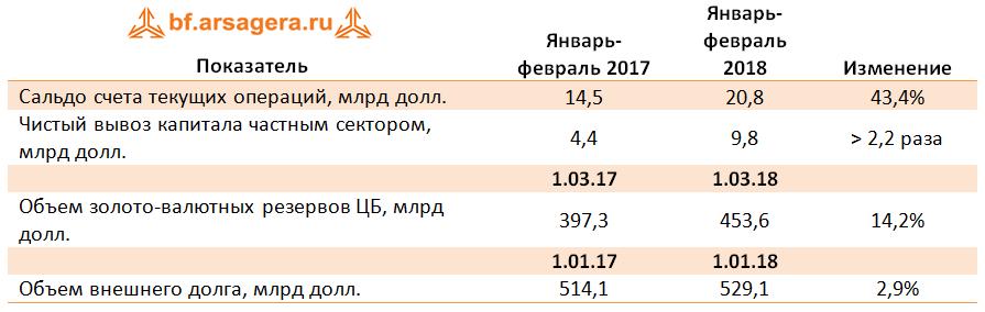 таблица сальдо макроэкономика 2018 март