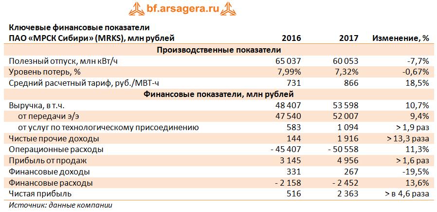 выручка прибыль расходы 2017