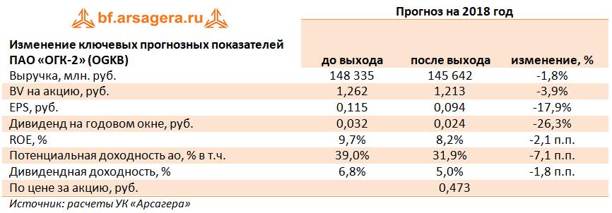 Цена акций тгк 1 сегодня в рублях форекс краткосрочные ордера