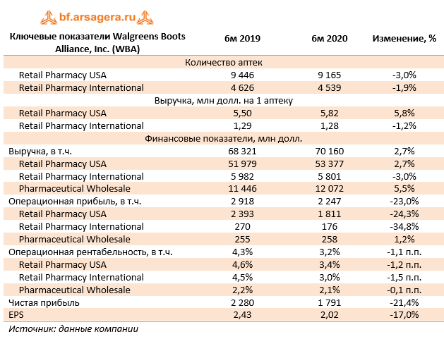 Ключевые показатели Walgreens Boots Alliance, Inc. (WBA) (WBA), 1H2020