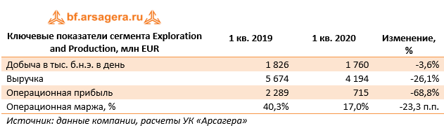 Ключевые показатели сегмента Exploration and Production, млн EUR (E), 1Q2020