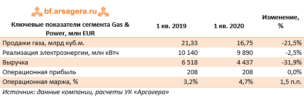 Ключевые показатели сегмента Gas & Power, млн EUR (E), 1Q2020