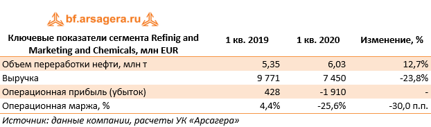 Ключевые показатели сегмента Refinig and Marketing and Chemicals, млн EUR (E), 1Q2020