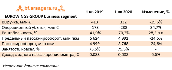 EUROWINGS GROUP business segment (LHA), 1Q2020