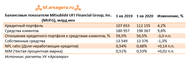 Балансовые показатели Mitsubishi UFJ Financial Group, Inc. (MUFG), млрд иен (MUFG), 1q2020