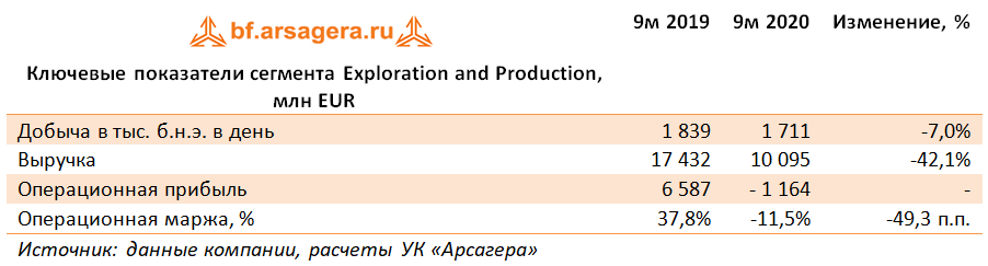 Ключевые показатели сегмента Exploration and Production, млн EUR (E), 3Q