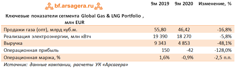 Ключевые показатели сегмента Global Gas & LNG Portfolio , млн EUR (E), 3Q