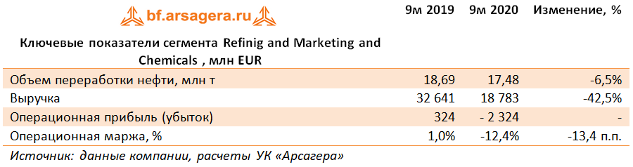 Ключевые показатели сегмента Refinig and Marketing and Chemicals  , млн EUR (E), 3Q