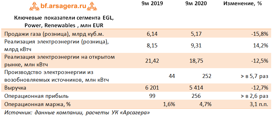 Ключевые показатели сегмента EGL, Power, Renewables , млн EUR (E), 3Q