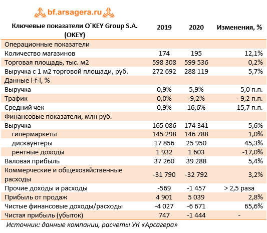 Ключевые показатели O`KEY Group S.A. (OKEY) (OKEY), 2020